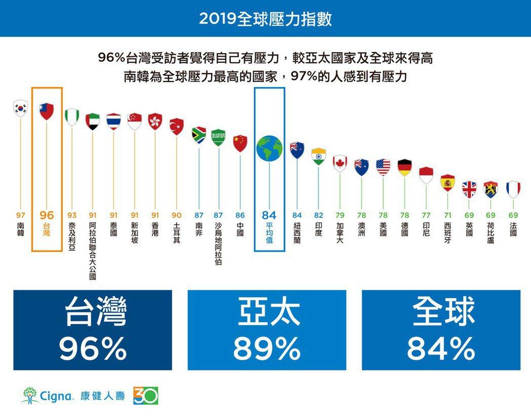 2019年360°康健指數調查顯示,96%台灣受訪者覺得自己有壓力,較亞太國家及...