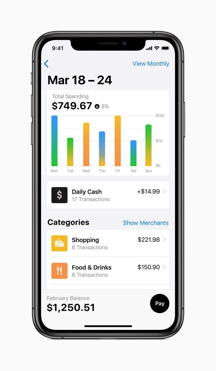透過清楚的收支分析,希望幫助使用者擁有更良好的消費習慣。圖/蘋果提供