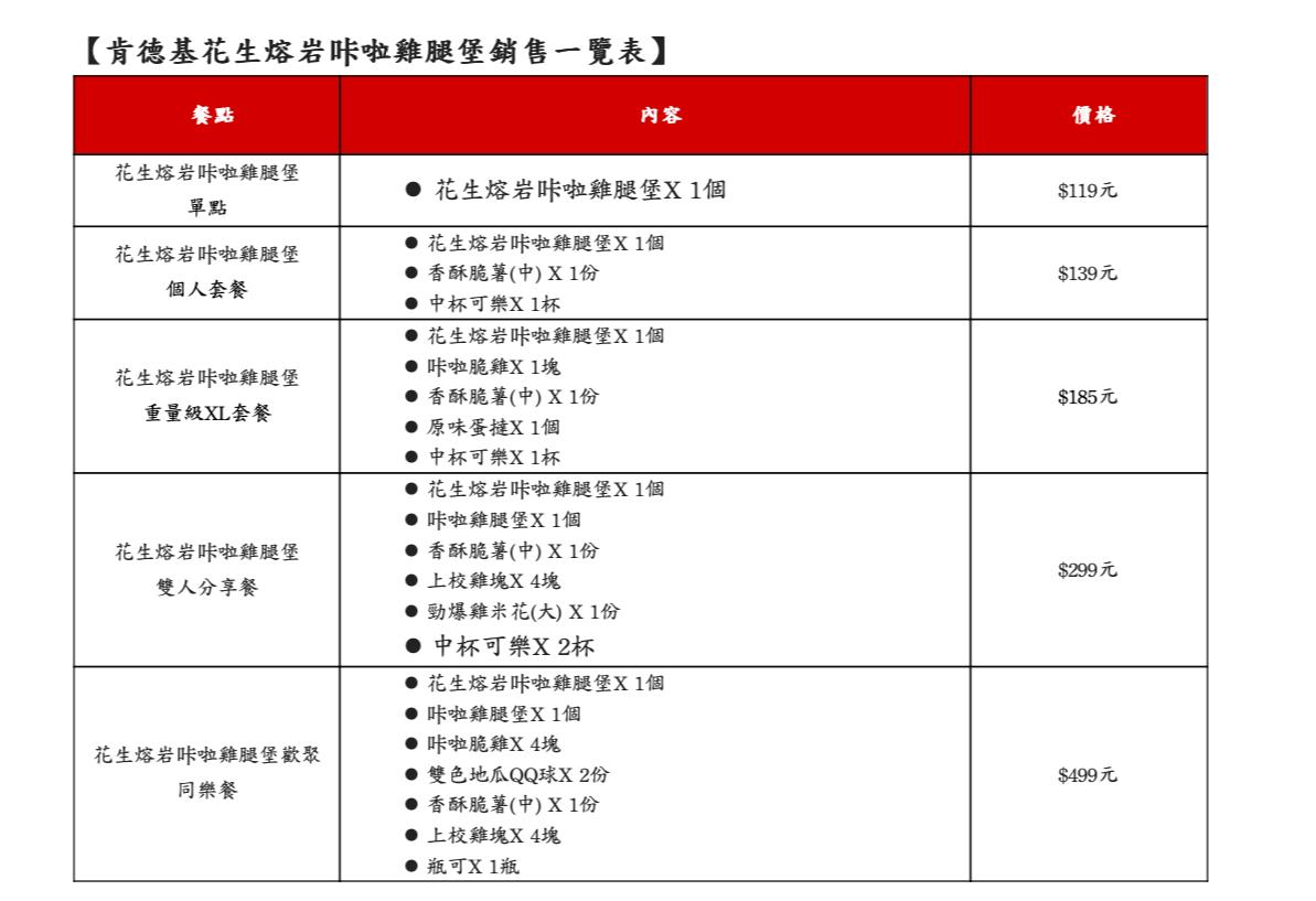 肯德基「花生熔岩咔啦雞腿堡」銷售一覽表。記者韓化宇/製表