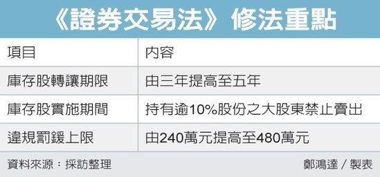 《證券交易法》修法重點 圖/經濟日報提供