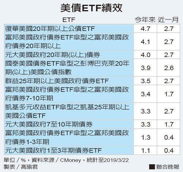 美債ETF績效 資料來源/CMoney 製表/高瑜君