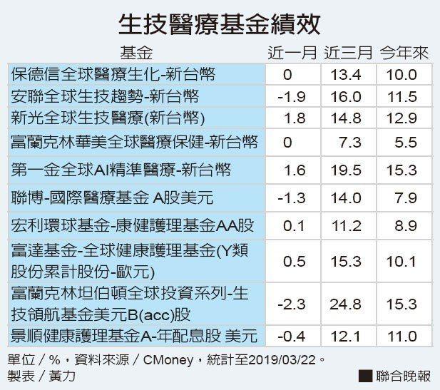 生技醫療基金績效資料來源/CMoney 製表/黃力
