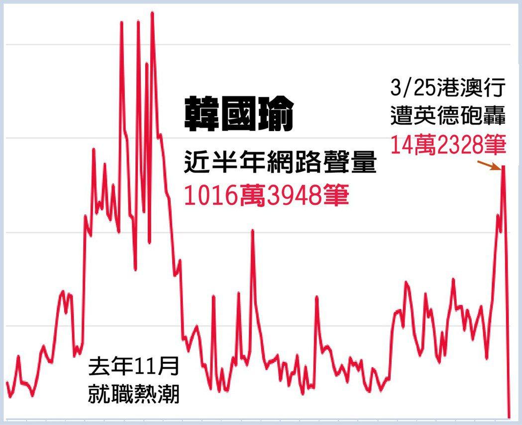 資料來源/網路溫度計