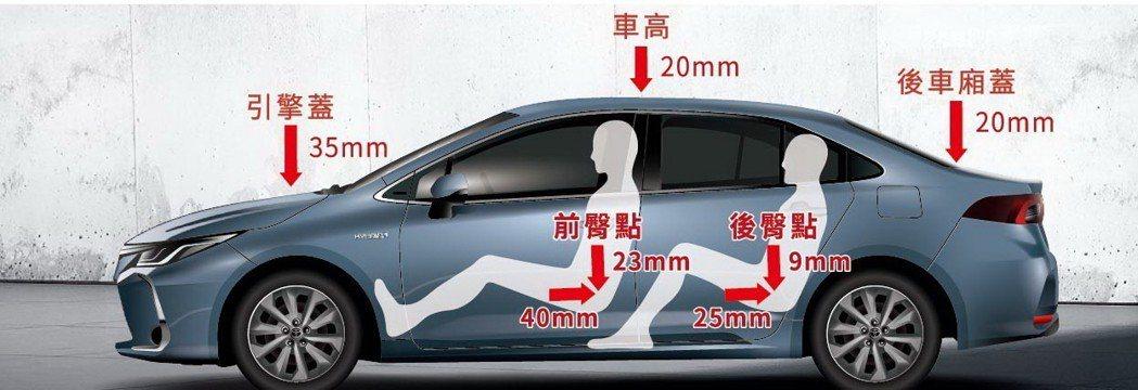 藉由車高、引擎蓋、駕駛臀點降低等工程,使車身重心降低10mm,更有助於Corol...