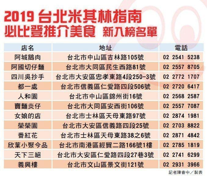 2019米其林必比登新進名單。圖/udn走跳世界製表