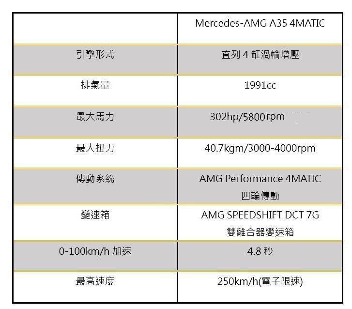 AMG A35 Sedan數據規格。 udn發燒車訊