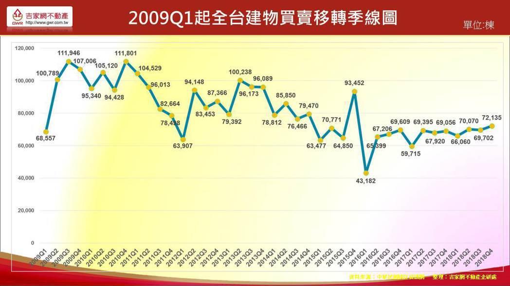 資料來源:吉家網不動產