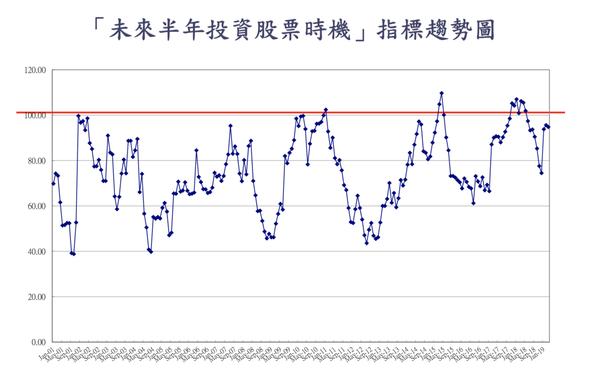 「未來半年投資股票時機」下降0.8點至94.8點。 圖/台經中心提供