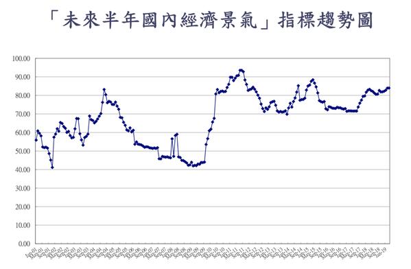 「未來半年國內經濟指數」微幅上升0.05點至84點,創下45個月以來最高點。 圖...
