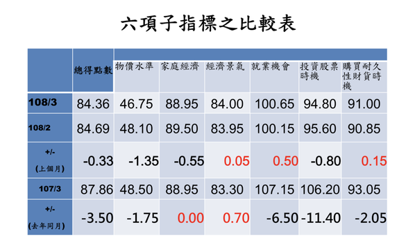 六項構成子指標下降最多為「物價水準」,上升最多是「就業機會」。 圖/台經中心提供