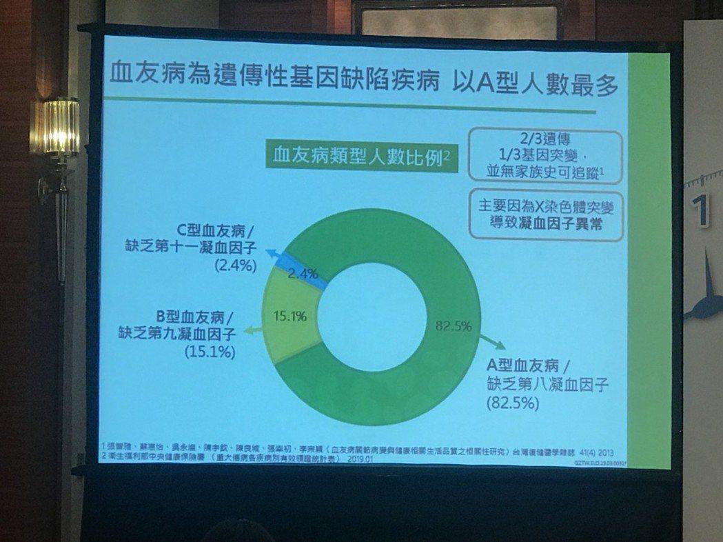 台北醫學大學附設醫院血友病中心主任張家堯表示,據健保資料統計顯示,台灣血友病病友...