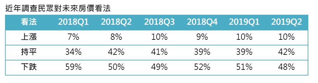 近年調查民眾對未來房價看法。 圖/信義房屋企研室提供