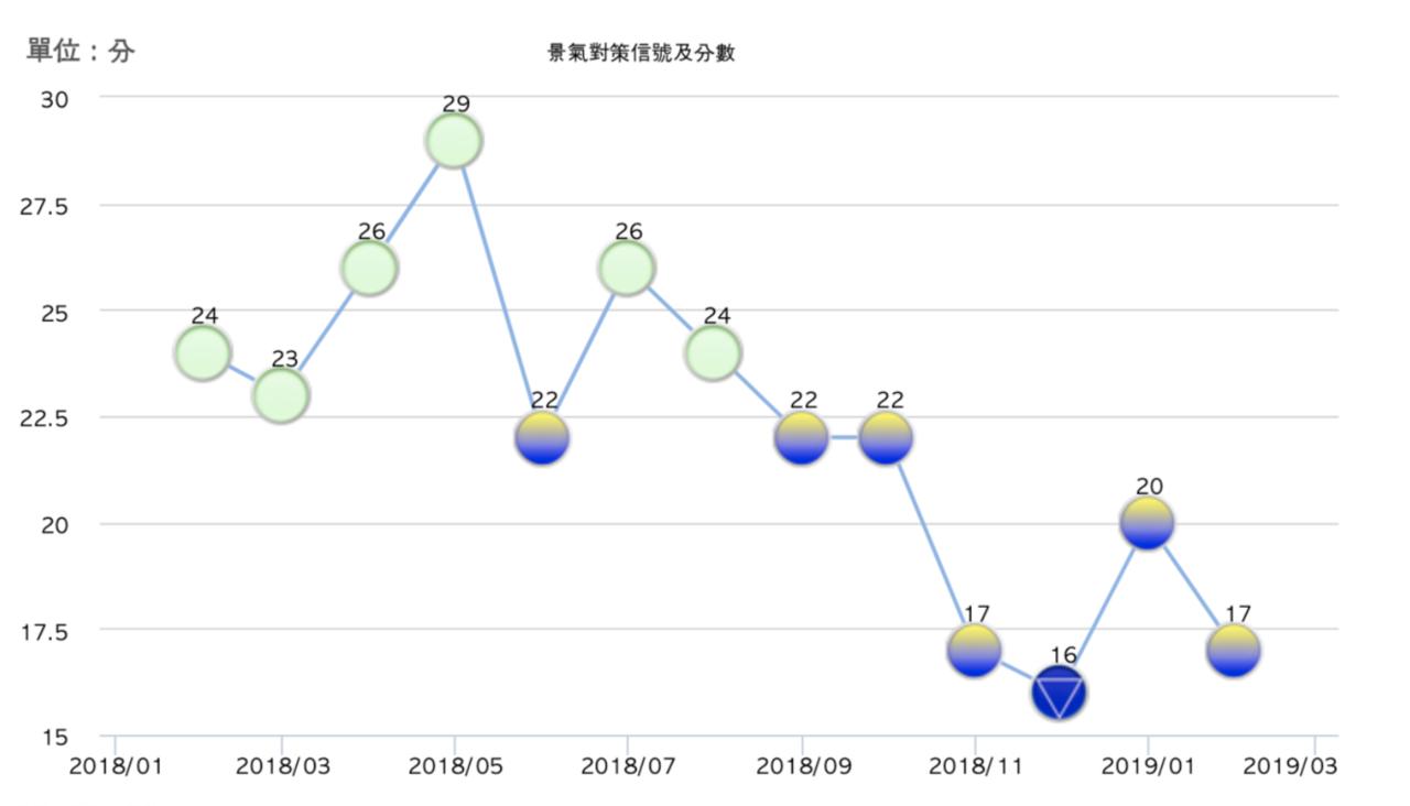 國發會今(27)日發布2月景氣對策信號,綜合判斷分數減少3分至17分,再次以一分...