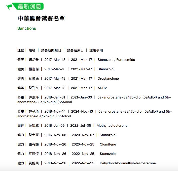 圖/擷取自中華奧會禁藥官網
