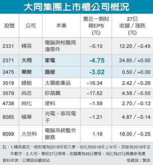 大同集團上市櫃公司概況 圖/經濟日報提供