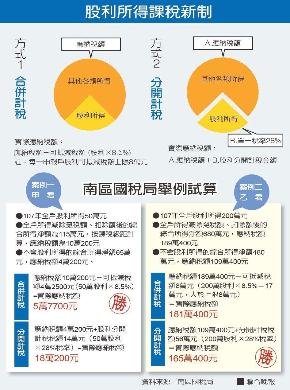 股利所得課稅新制