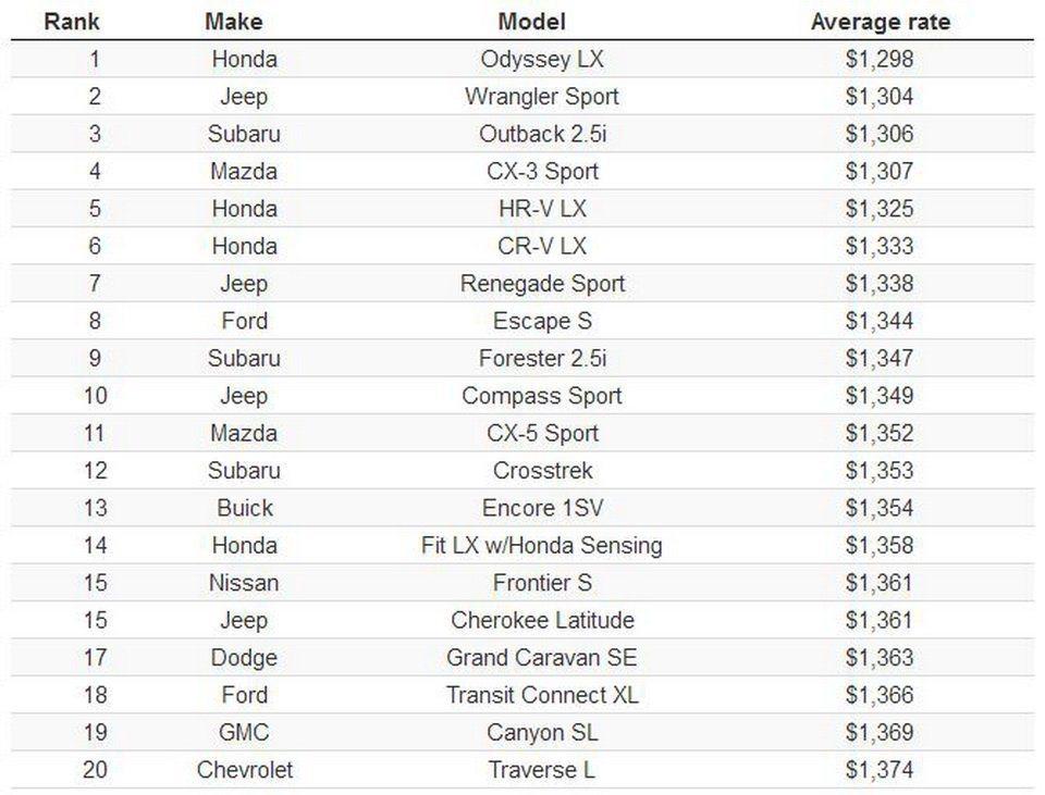 美國2019年平均最低保費車款Top 20。 摘自carscoops