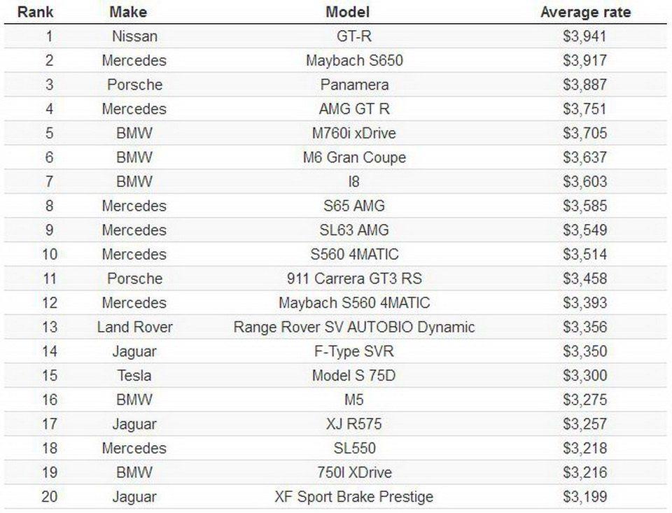 美國2019年平均最高保費車款Top 20。 摘自carscoops