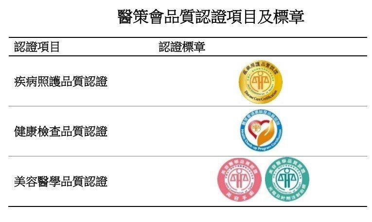 醫策會品質認證及項目標章。 記者鄧桂芬/翻攝