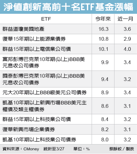 經濟日報/提供