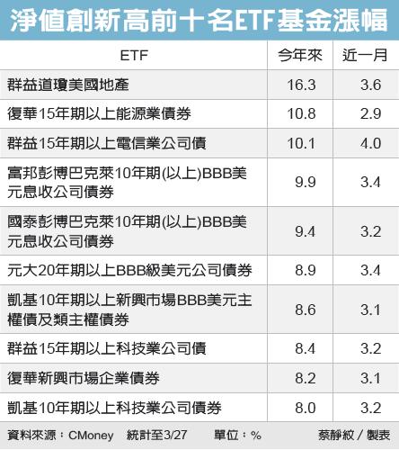 ETF夯 33檔淨值新高