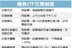 債券ETF 今年來報酬率5%