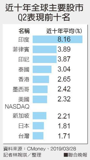 近十年全球主要股市Q2表現前十名 記者林婉琪/整理