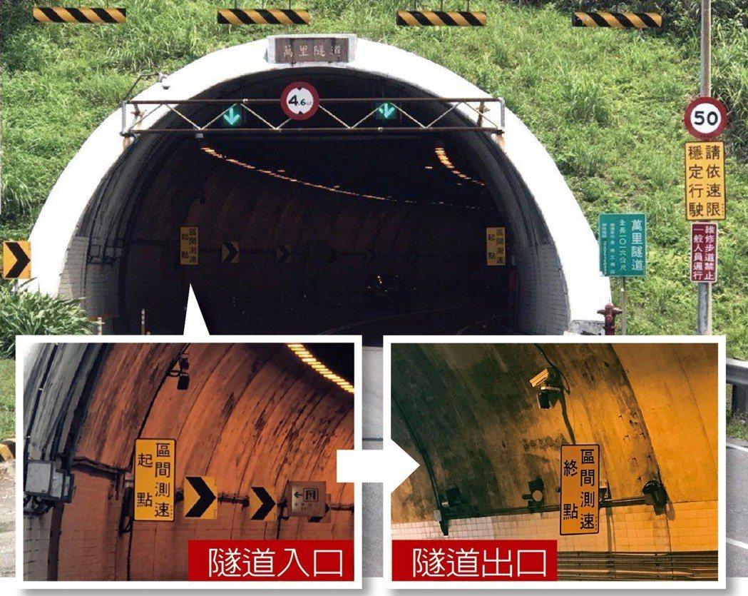 新北萬里隧道施行區間測速後,事故減少86.2%。 圖/新北市交通大隊提供、聯合報...