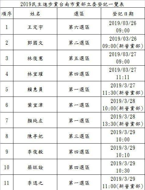11人登記民進黨台南立委初選。圖/民進黨台南市黨部提供
