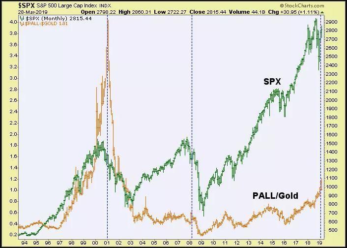 分析師提醒投資人注意鈀金價格與標普500指數之間的關聯性。(圖表來源:Marke...