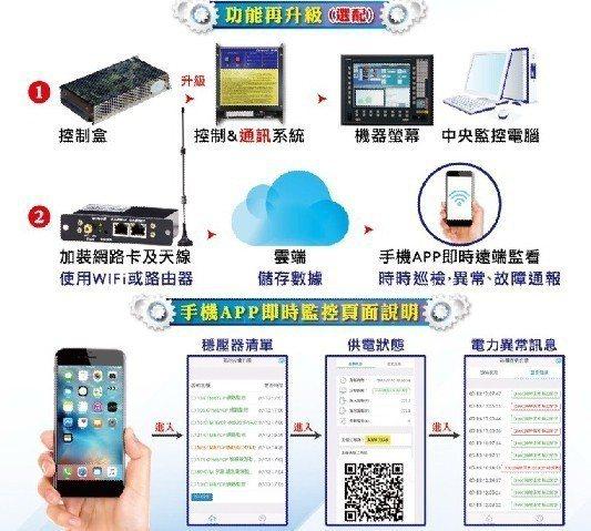 手機APP即時頁面說明。 業者/提供