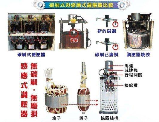 感應式調壓器比較圖。 業者/提供