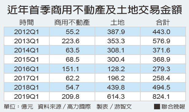 近年首季商用不動產及土地交易金額資料來源/高力國際 製表/游智文