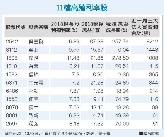 11檔高殖利率股資料來源:CMoney 製表/葉子菁