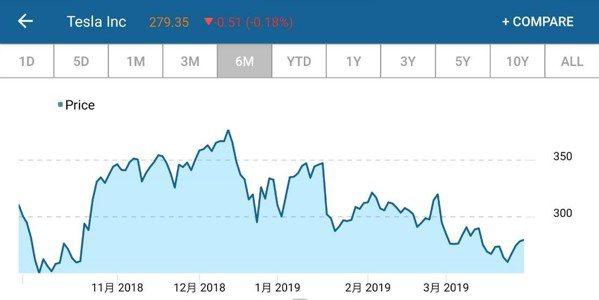 特斯拉股價走勢圖 取自/CNBC
