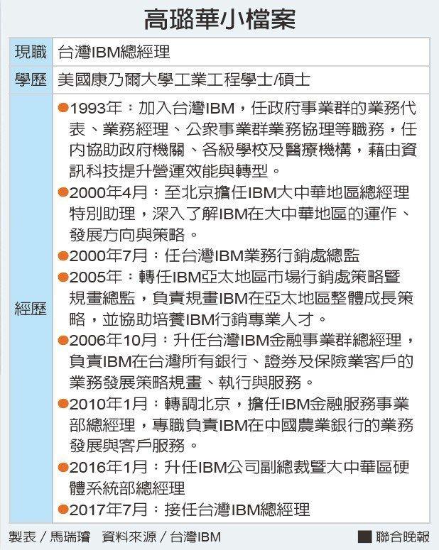 高璐華小檔案資料來源/台灣IBM 製表/馬瑞璿