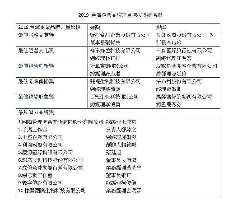 2019台灣企業品牌之星選拔名單出爐。 經濟日報黃麗亭/製作
