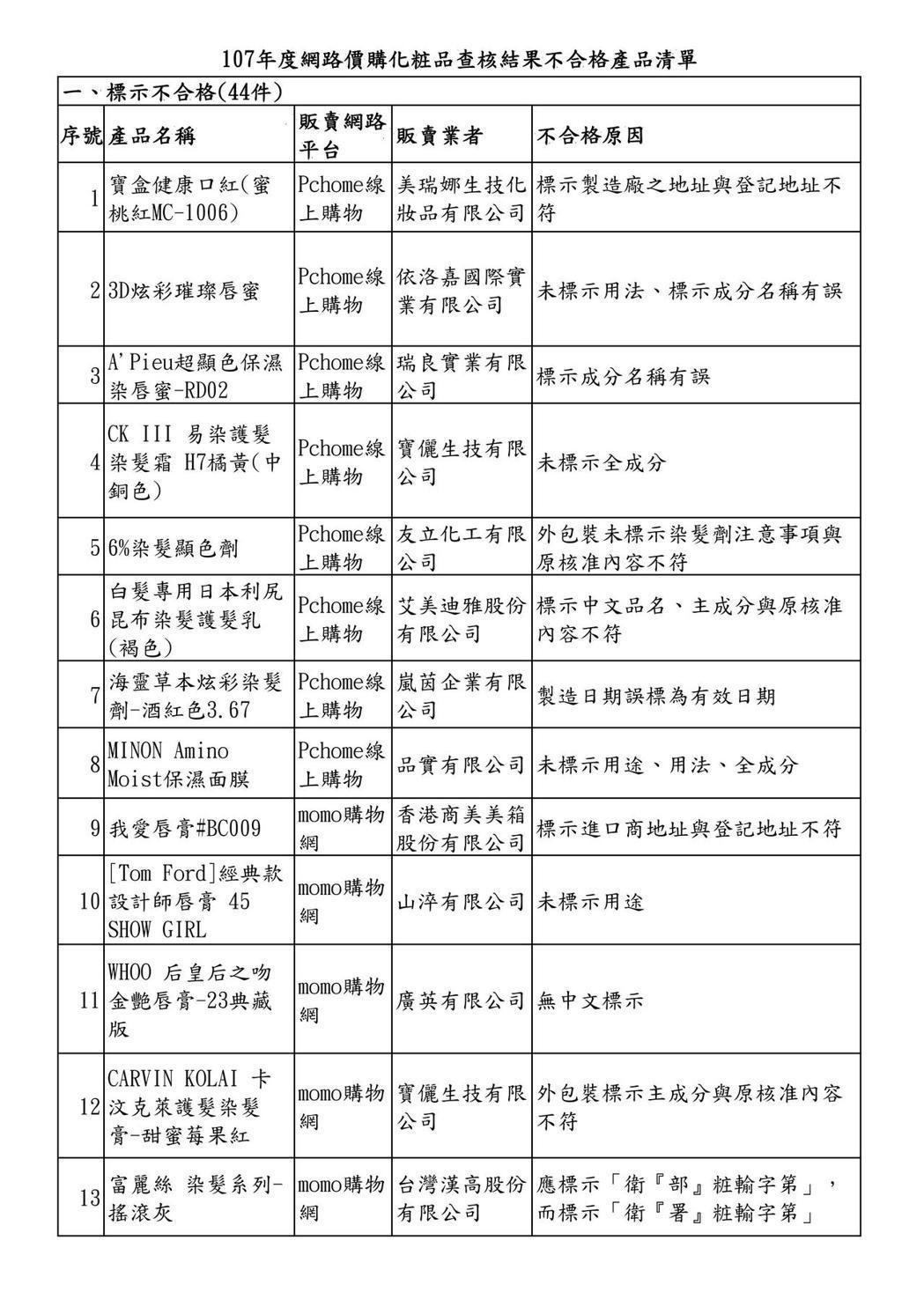 107年度網購化粧品查核結果不合格產品清單,第一頁。圖/衛福部食藥署提供