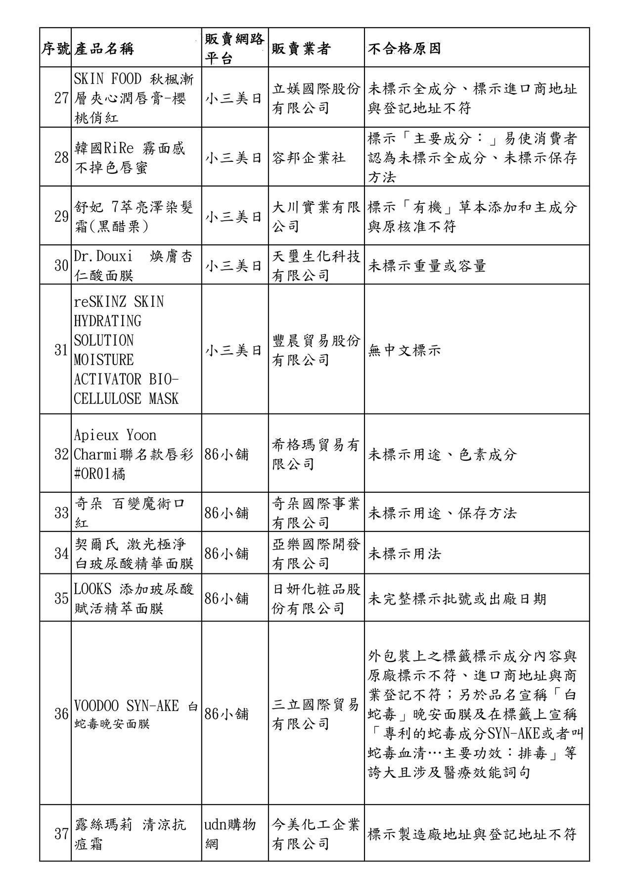 107年度網購化粧品查核結果不合格產品清單,第三頁。圖/衛福部食藥署提供