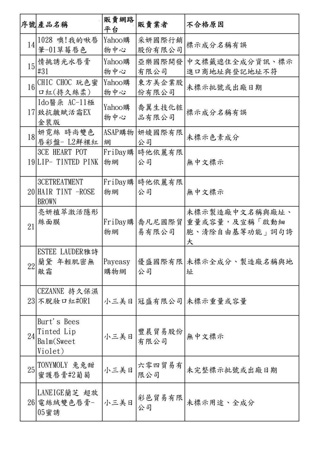 107年度網購化粧品查核結果不合格產品清單,第二頁。圖/衛福部食藥署提供