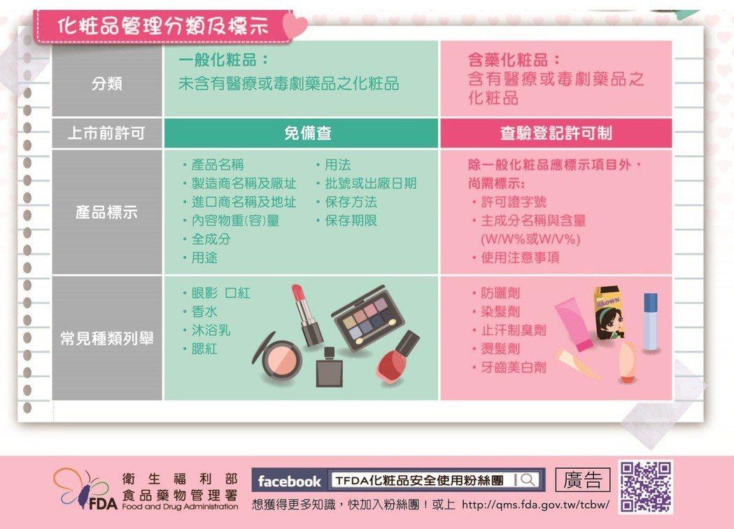 化妝品管理分類與標示。圖/衛福部食藥署提供