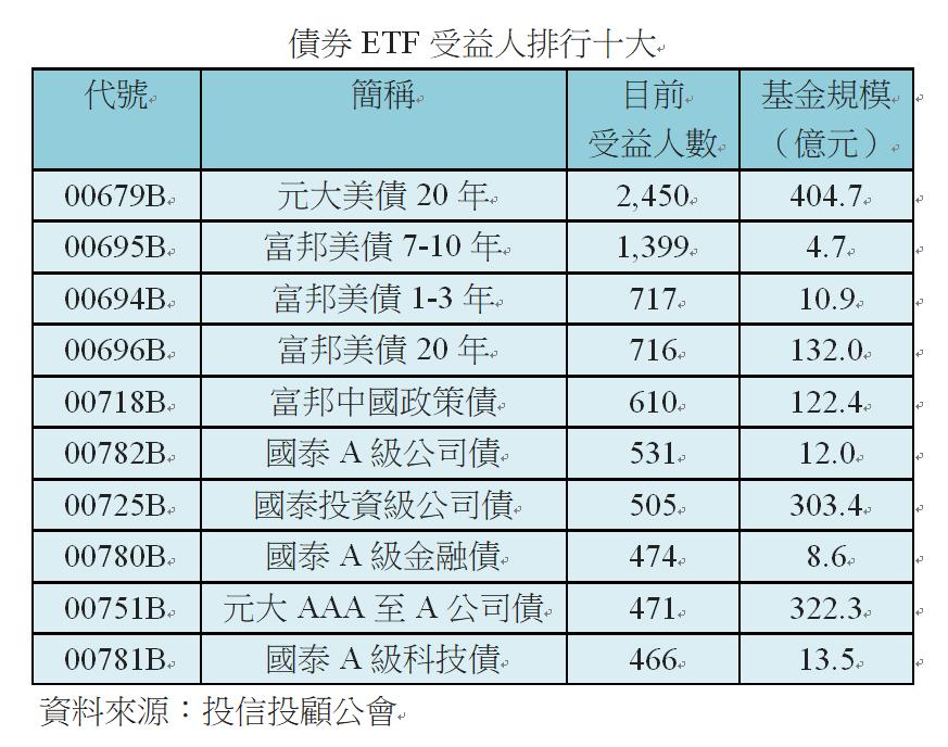 受益人數排行十大的債券ETF