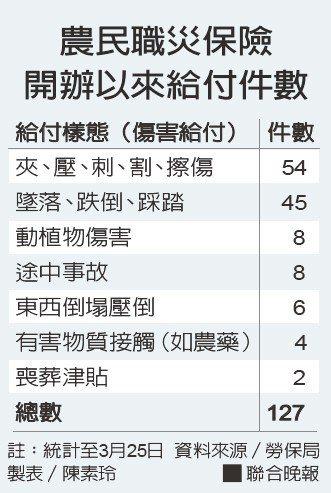 農民職災保險開辦以來給付件數。資料來源/勞保局 製表/陳素玲