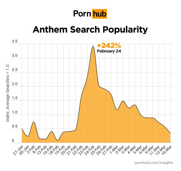 《冒險聖歌》相關搜尋數據。圖/ Pornhub