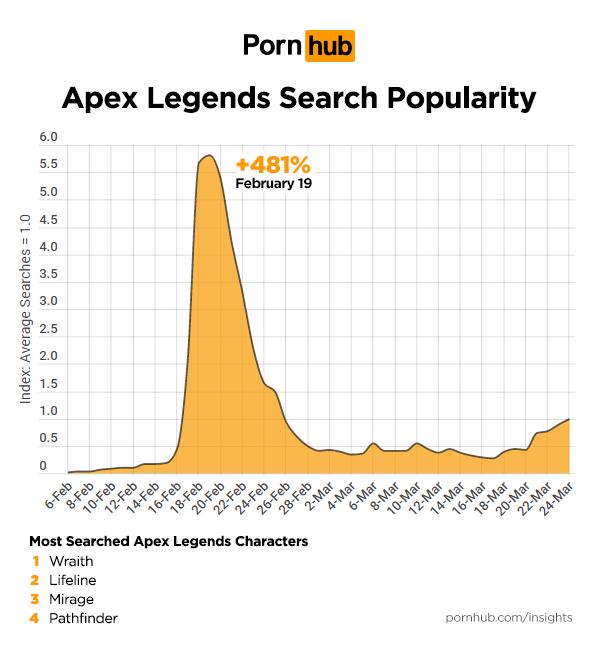 《Apex英雄》相關搜尋數據。圖/ Pornhub