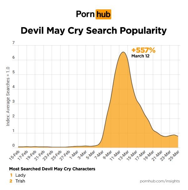 《惡魔獵人》相關搜尋數據。圖/ Pornhub