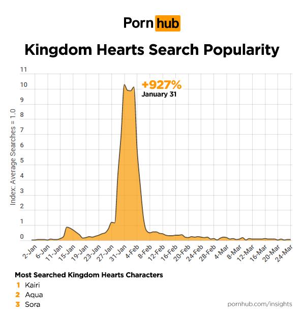 《王國之心》相關搜尋數據。圖/ Pornhub