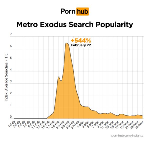《戰慄深隧:流亡》相關搜尋數據。圖/ Pornhub