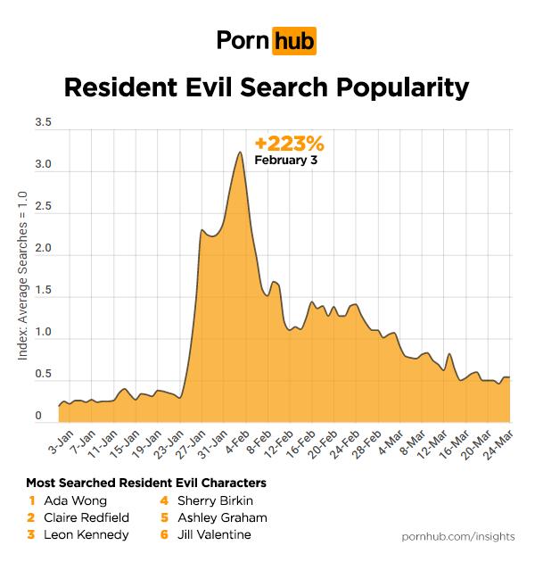 《惡靈古堡》相關搜尋數據。圖/ Pornhub