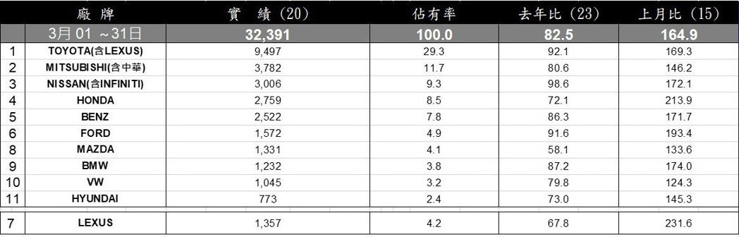 2019年3月台灣市場總品牌銷售排行。